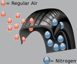 Nitrogen Filled Tire